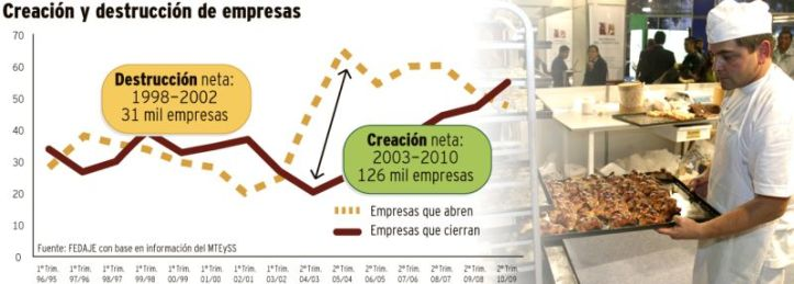Gráfico-creación-y-destrucción-de-empresas